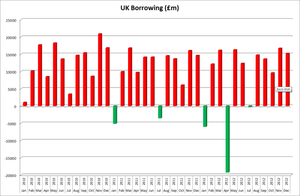 UK Borrowing